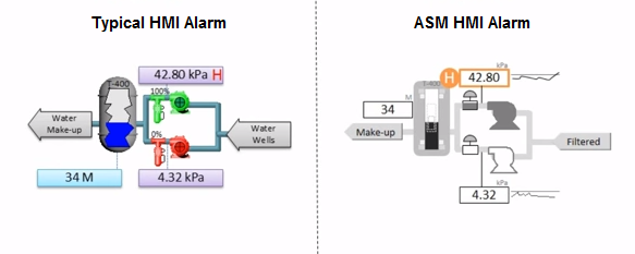 Distractions : Alarm state