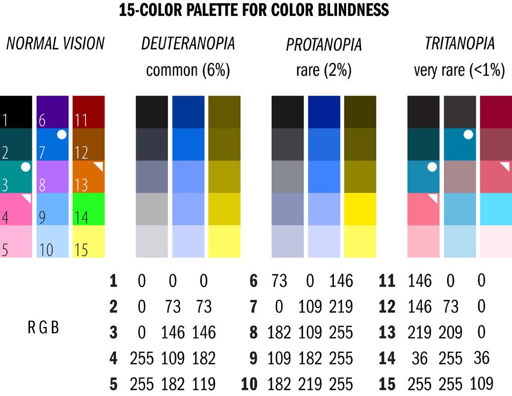 Colour Blindness Palette
